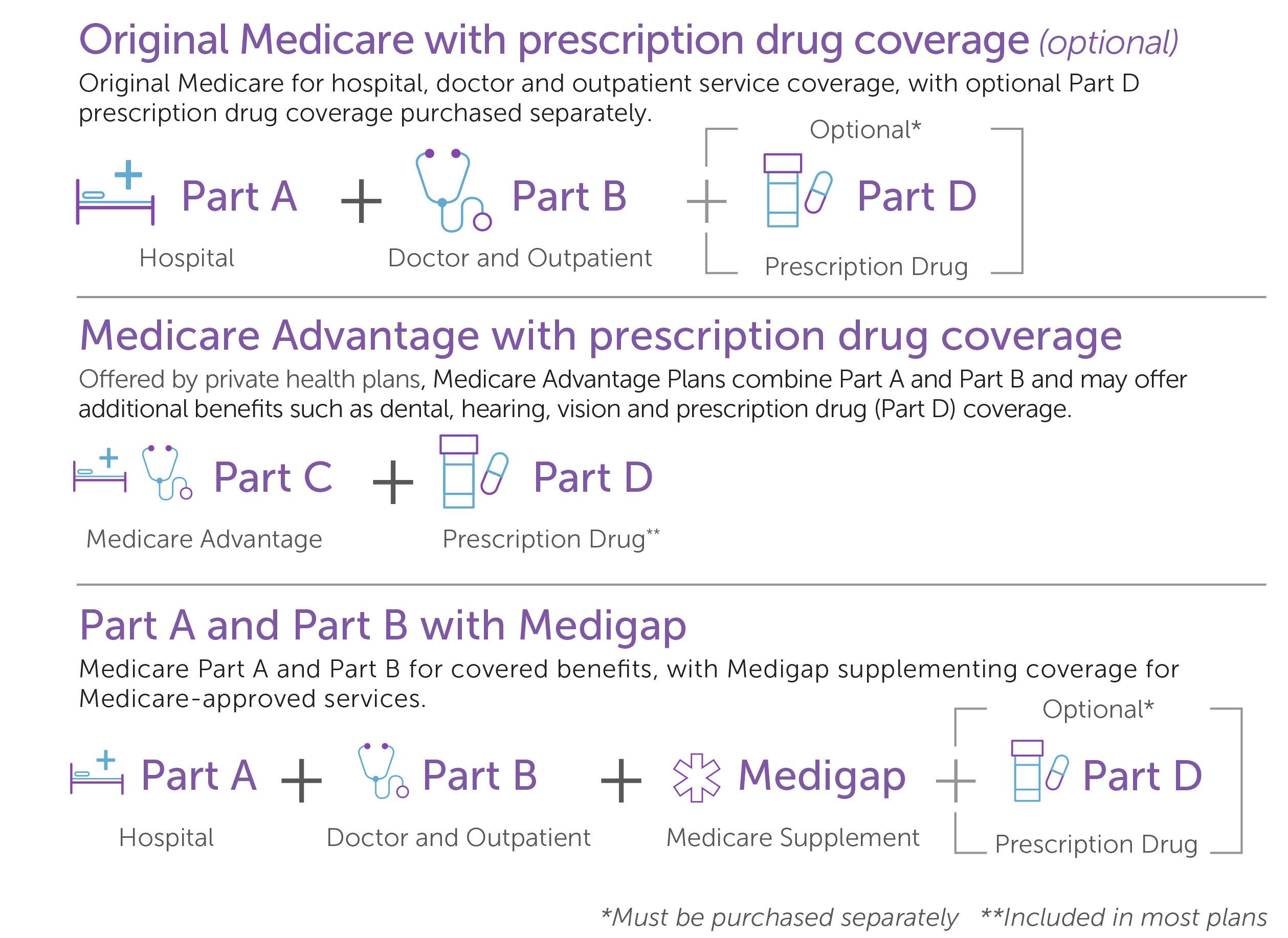 medicare-chart-v1
